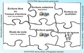 dispositifs_ecriture_6