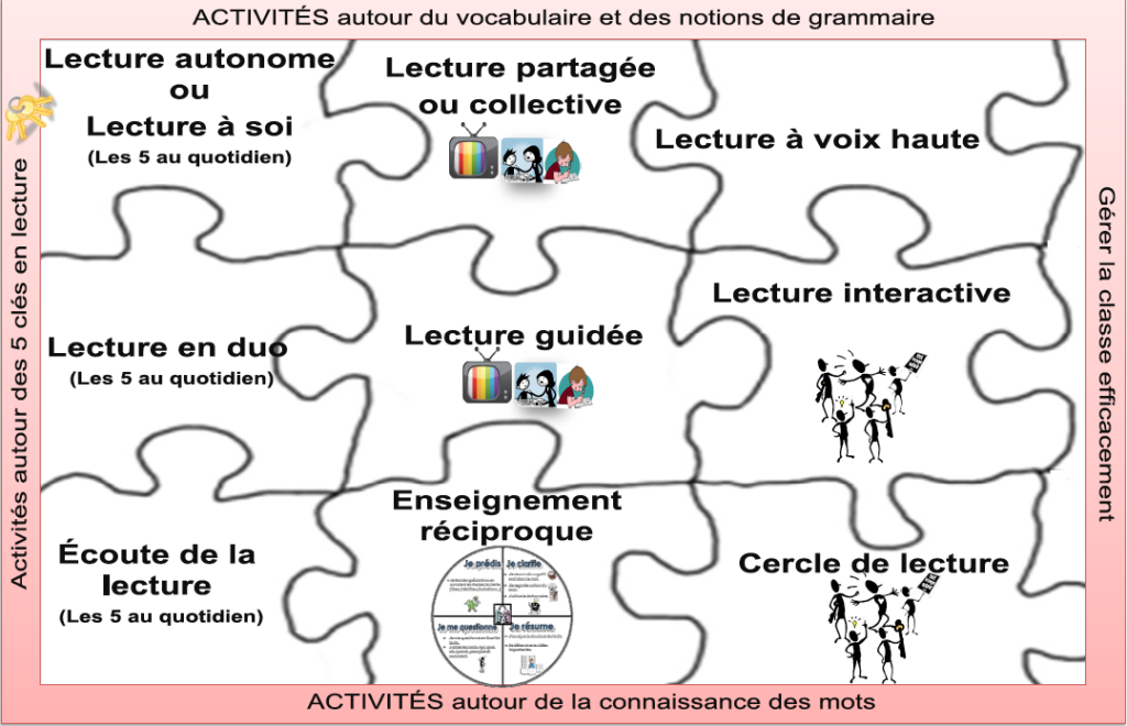 dispositifs_lecture_3